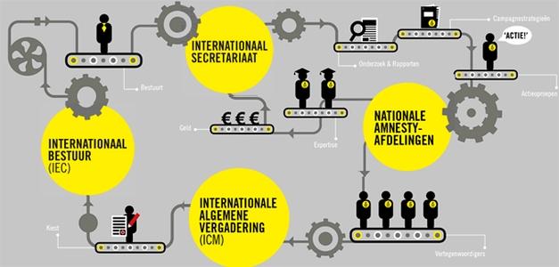 Amnesty International organisatie